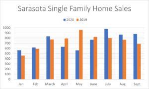 2020 Sarasota Home Sales
